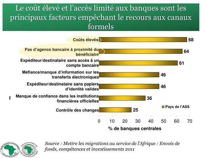 Le coût élevé et l'accès limité aux banques sont les principaux facteurs empêchant le recours aux canaux formels
