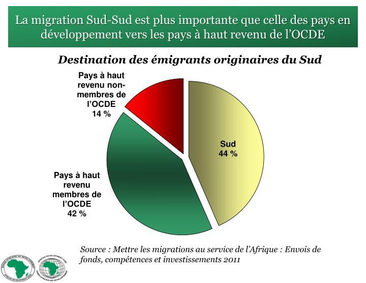 La migration Sud-Sud est plus importante que celle des pays en développement vers les pays à haut