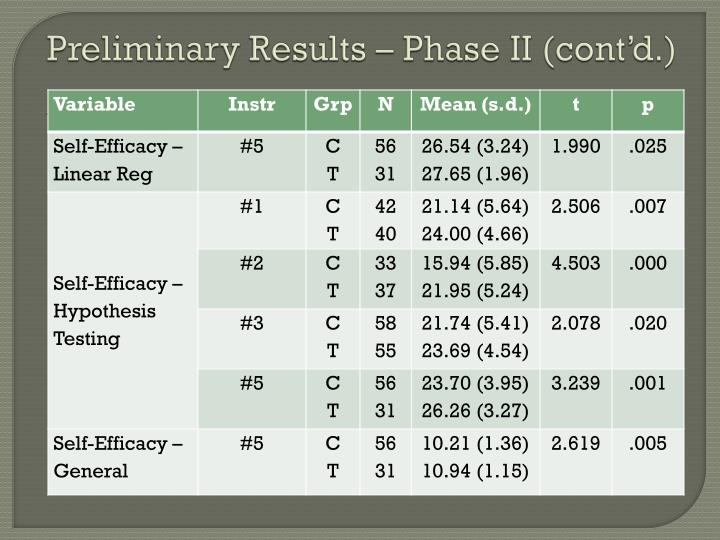 Preliminary Results – Phase II (cont'd.)