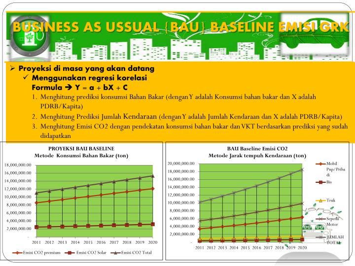 BUSINESS AS USSUAL {BAU} BASELINE EMISI GRK