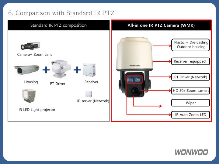 6. Comparison with Standard IR PTZ