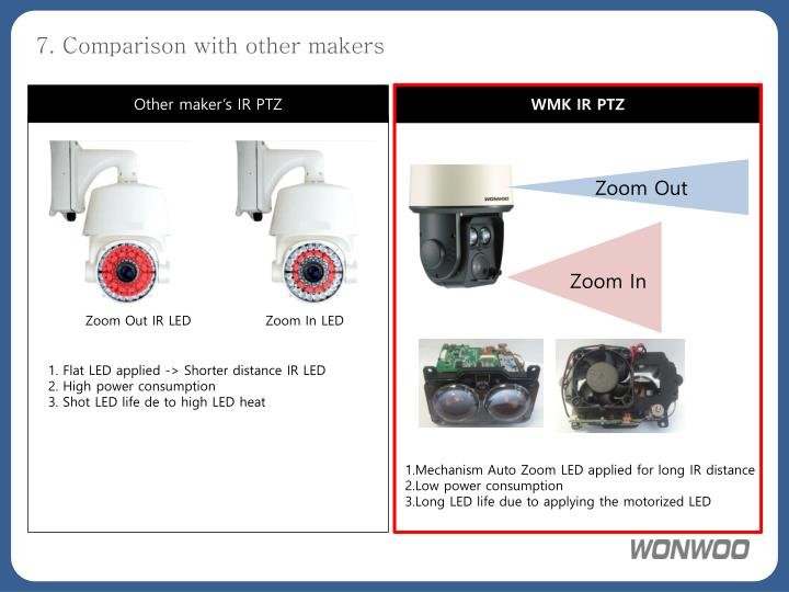 7. Comparison with other makers