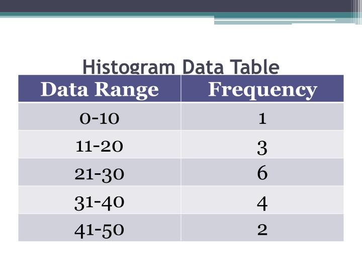 Histogram Data Table