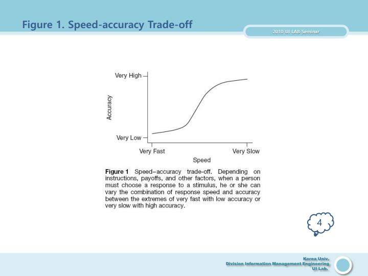Figure 1. Speed-accuracy Trade-off