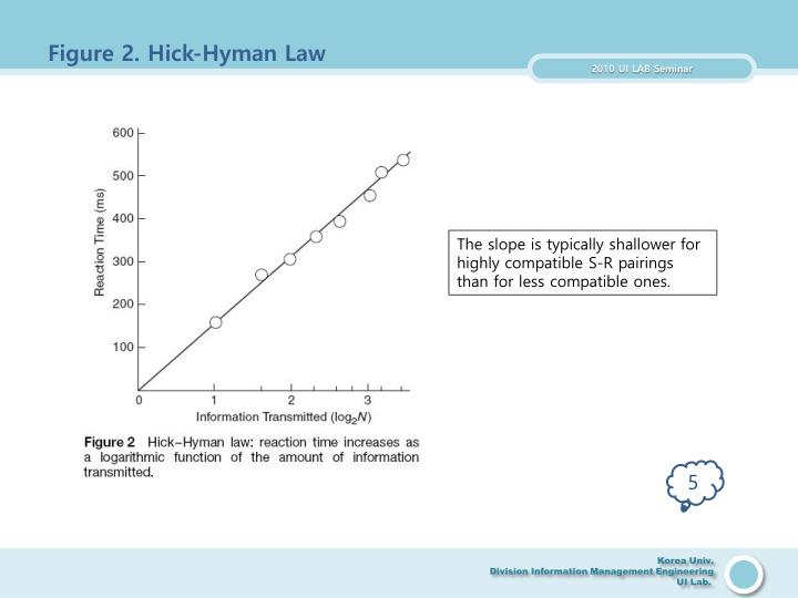 Figure 2. Hick-Hyman Law