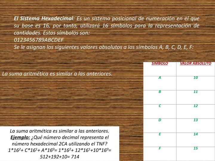 El Sistema Hexadecimal