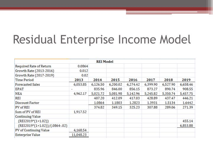 Residual Enterprise Income Model