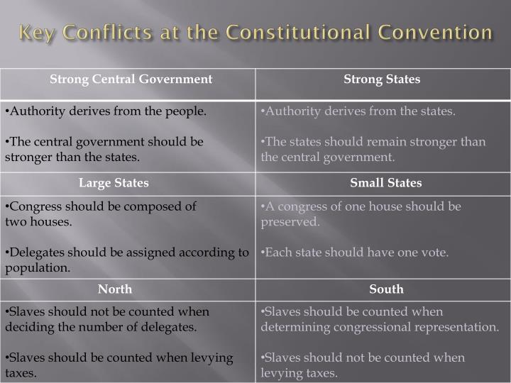 the conflicts that faced the delegates of the constitutional convention of 1787 The constitution of 1789 called for the state to hold elections in 1794 for delegates to yet another constitutional convention on the first monday in may 1795, representatives met in louisville to consider amendments to the state constitution.