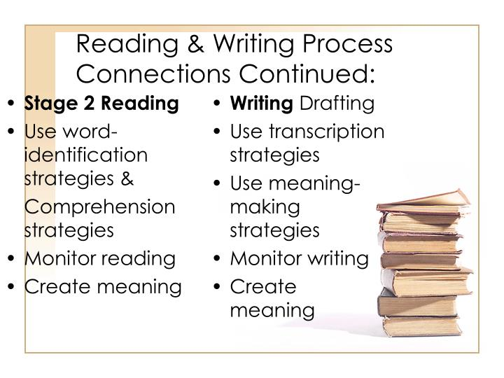 reading writing process Communicating with text prewriting researching/reading developing content/brainstorming/generating material thinking assessing audience and purpose.