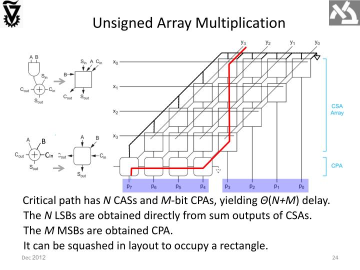 Unsigned Array Multiplication