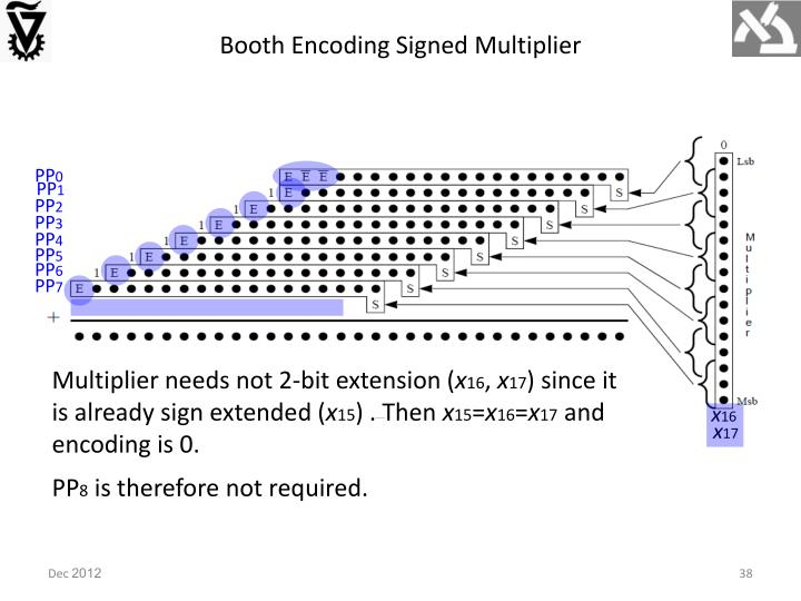 Booth Encoding Signed Multiplier