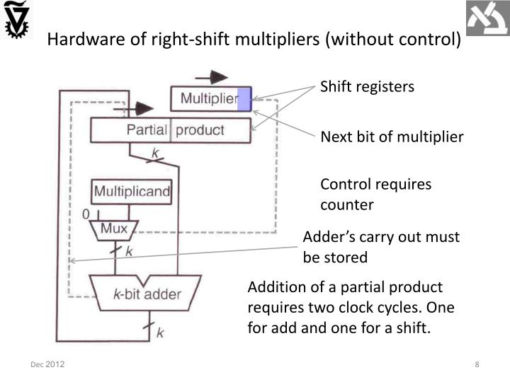 Hardware of right-shift multipliers (without control)