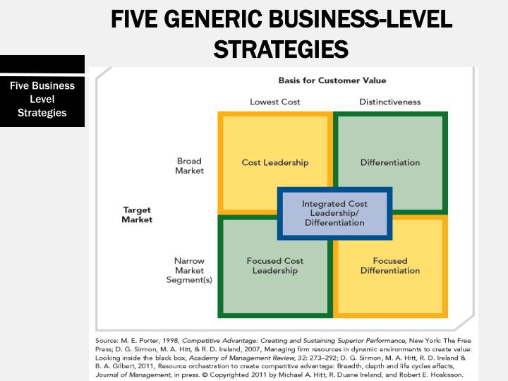 FIVE GENERIC BUSINESS-LEVEL STRATEGIES