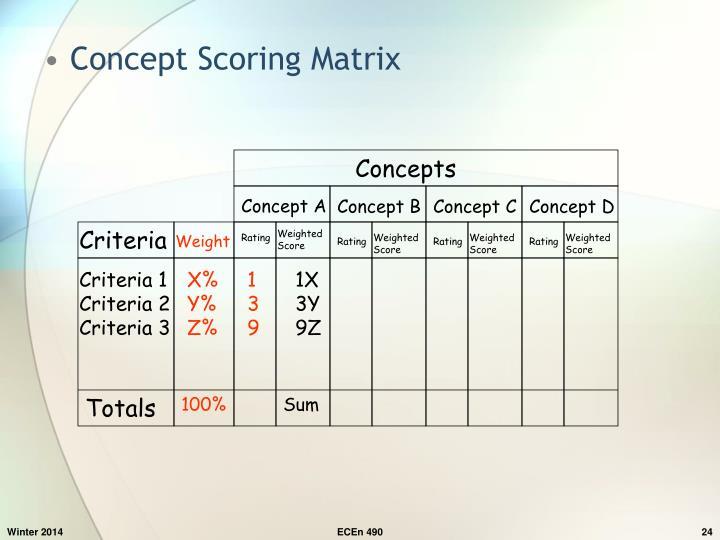 Concept Scoring Matrix