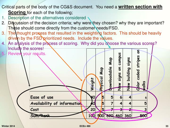 Critical parts of the body of the CG&S document.  You need a