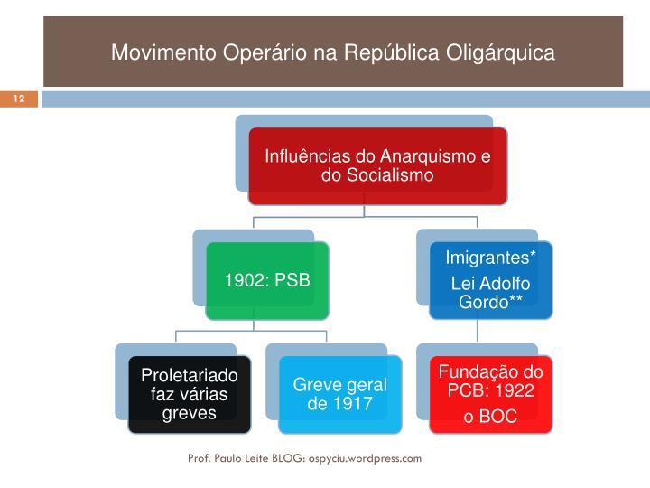 Movimento Operário na República Oligárquica
