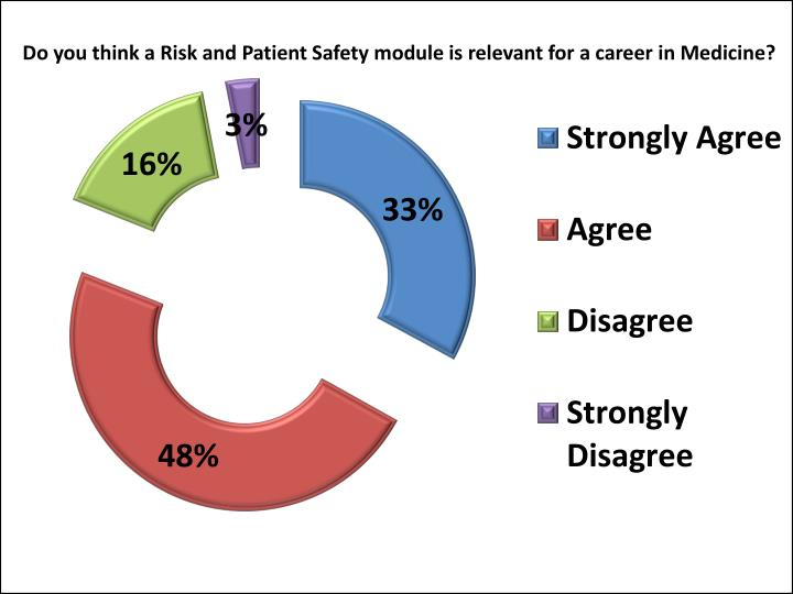 Do you think a Risk and Patient Safety module is relevant for a career in Medicine?