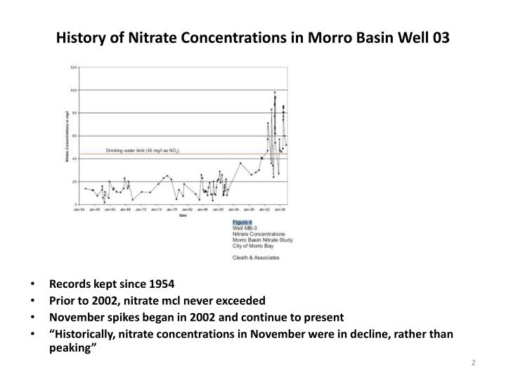 History of Nitrate Concentrations in Morro Basin
