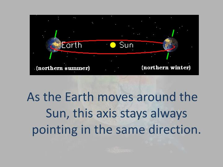 As the Earth moves around the Sun, this axis stays always pointing in the same direction.