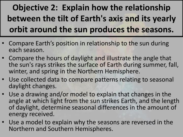 Objective 2:  Explain how the relationship between the tilt of Earth's axis and its yearly orbit around the sun produces the seasons.