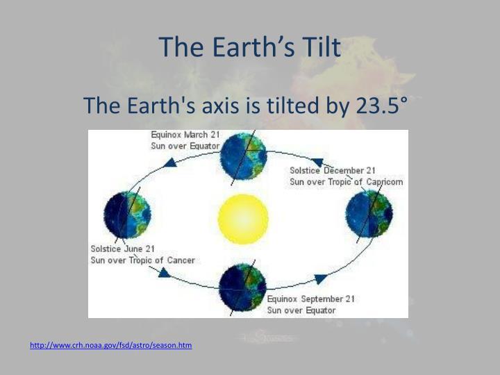 The Earth's Tilt