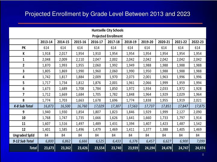 Projected Enrollment by Grade Level Between 2013 and 2023