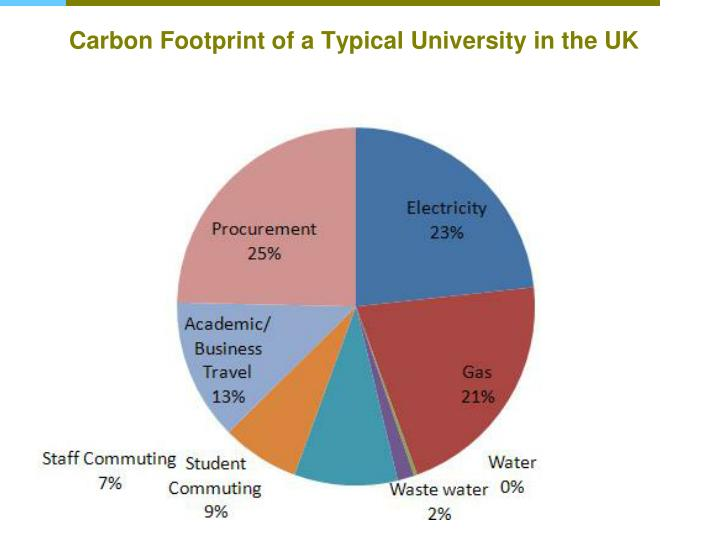 Carbon Footprint of a Typical University in the UK