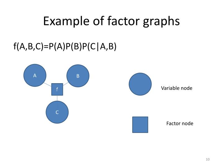 Example of factor graphs