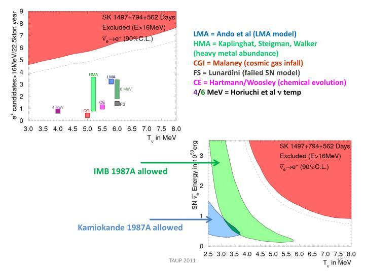 LMA = Ando et al (LMA model)