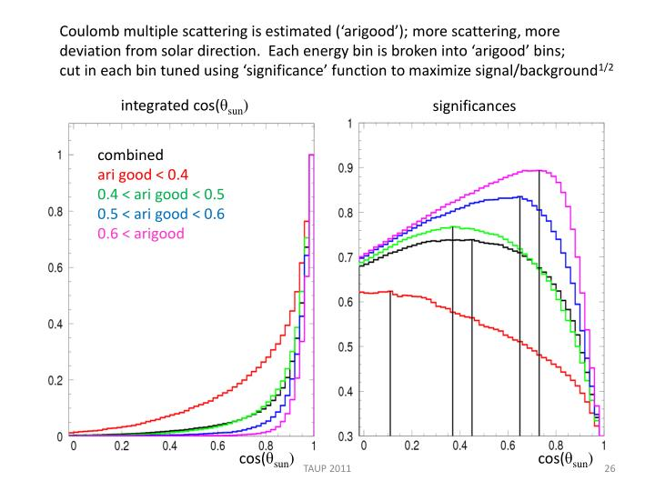 Coulomb multiple scattering is estimated ('arigood'); more scattering, more
