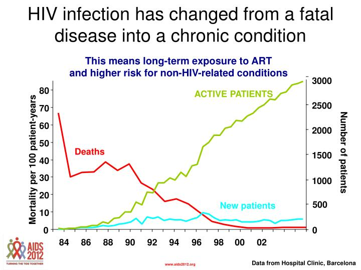 HIV infection has changed from a fatal disease into a chronic condition