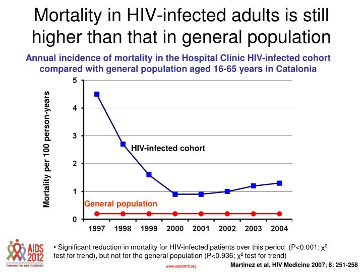 Mortality in HIV-infected adults is still higher than that in general population