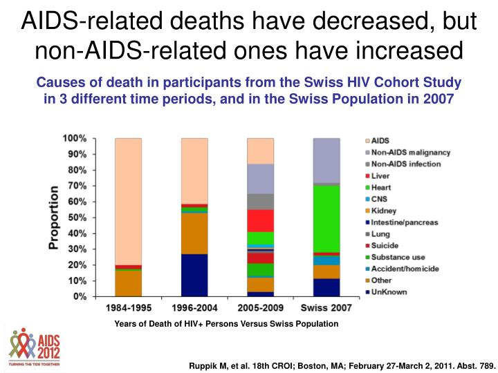 AIDS-related deaths have decreased, but non-AIDS-related ones have increased