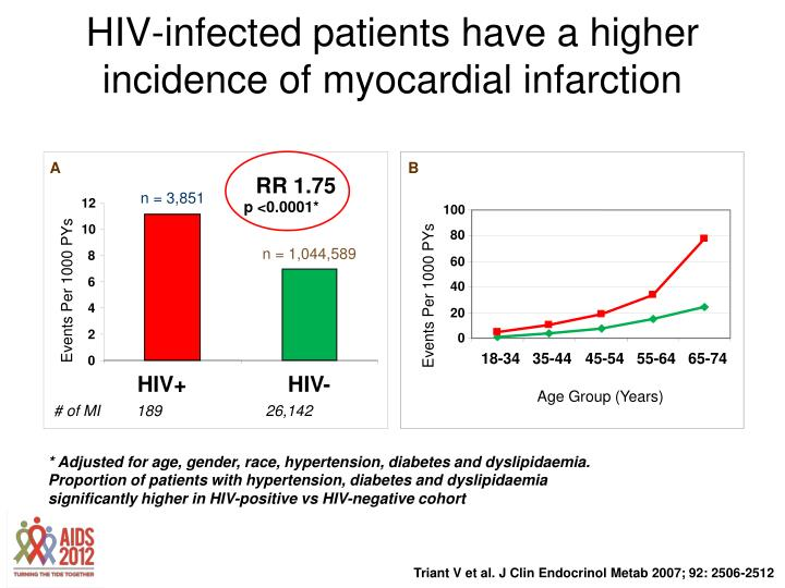 HIV-infected patients have a higher incidence of myocardial infarction