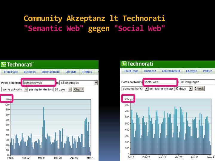 Community Akzeptanz lt Technorati