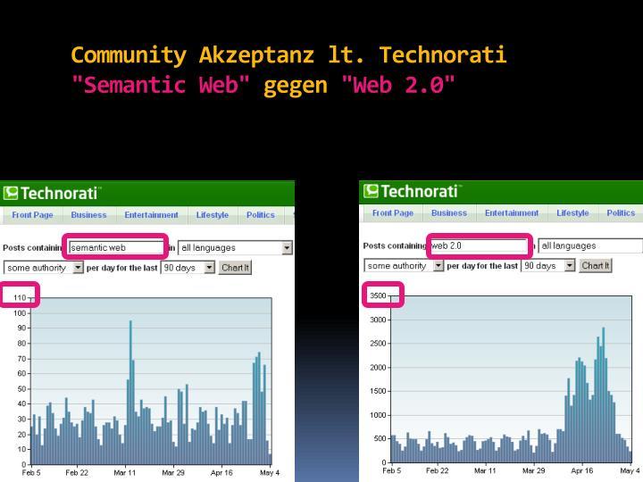 Community Akzeptanz lt. Technorati