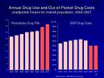 annual drug use and out of pocket drug costs unadjusted means for overall population 2000 2007