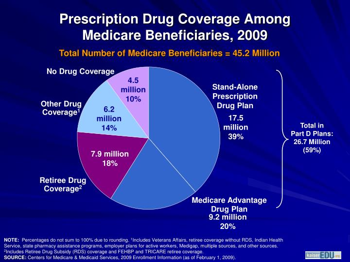 Prescription Drug Coverage Among