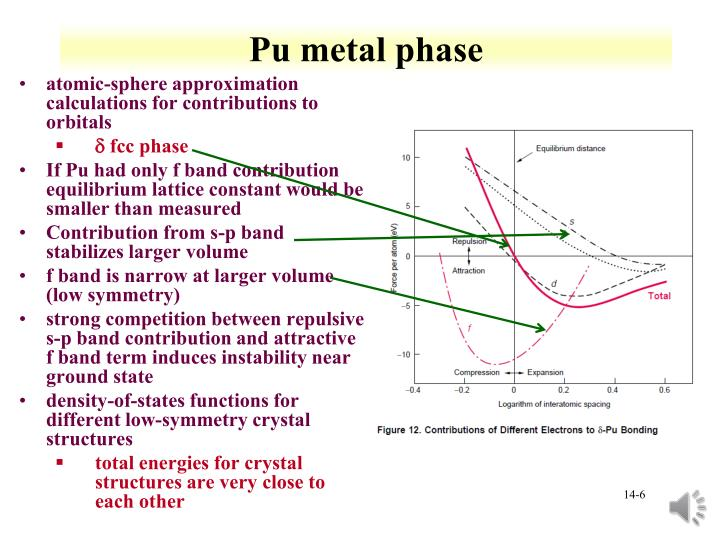 Pu metal phase