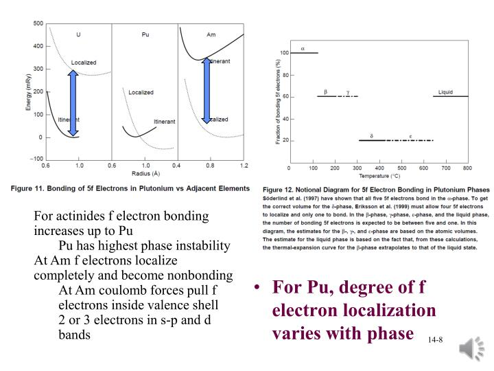 For actinides f electron bonding increases up to Pu
