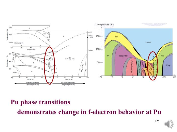Pu phase transitions