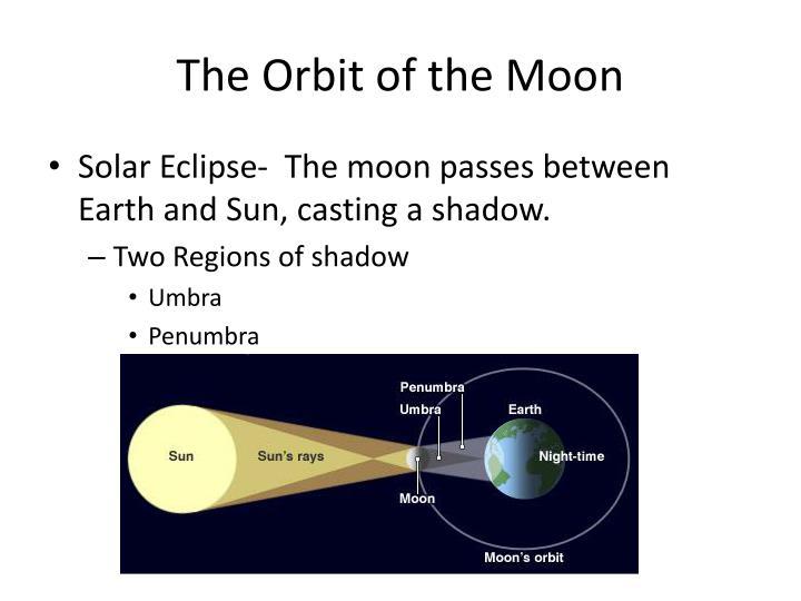 The Orbit of the Moon