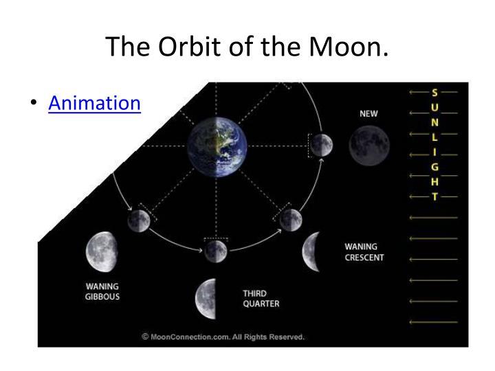 The Orbit of the Moon.
