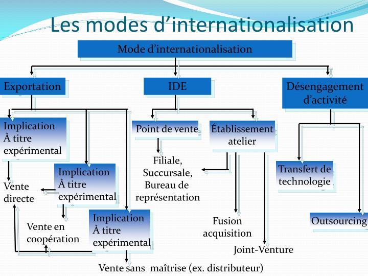 Les modes d'internationalisation
