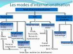 les modes d internationalisation