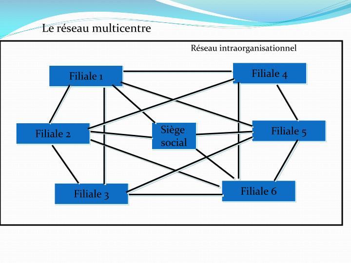 Le réseau multicentre
