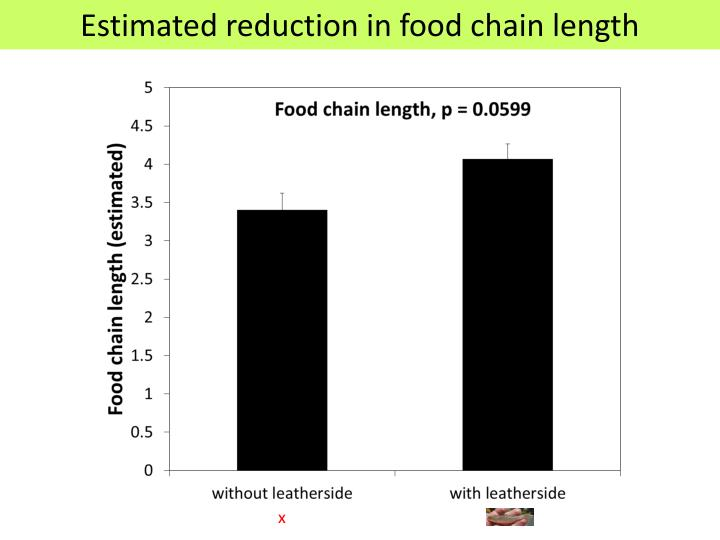 Estimated reduction in food chain length