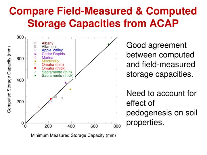 Compare Field-Measured & Computed Storage Capacities from ACAP