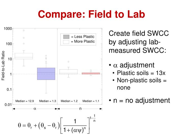Compare: Field to Lab