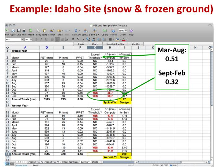 Example: Idaho Site (snow & frozen ground)